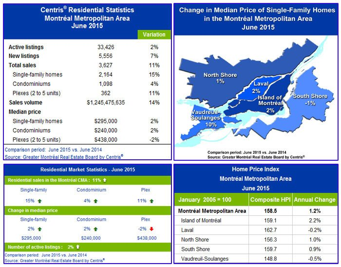 Centris® Residential Sales Statistics -- June 2015 (CNW Group/Greater Montréal Real Estate Board)