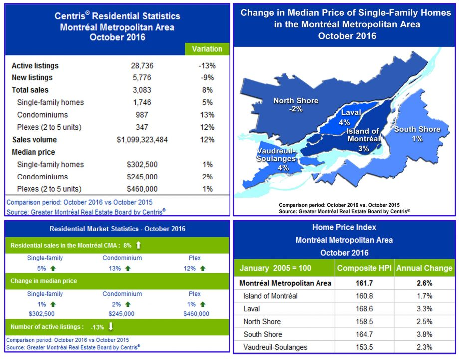 Centris® Residential Sales Statistics – October 2016 (CNW Group/Greater Montréal Real Estate Board)
