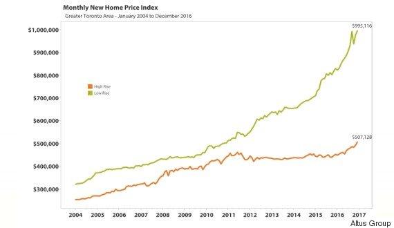HOUSE-CONDO-PRICE-GAP-TORONTO-570