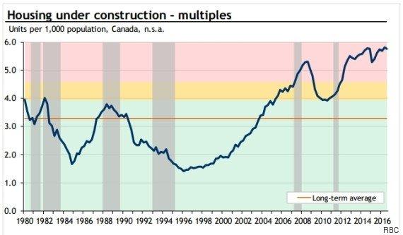 HOUSING-UNDER-CONSTRUCTION-CANADA-570