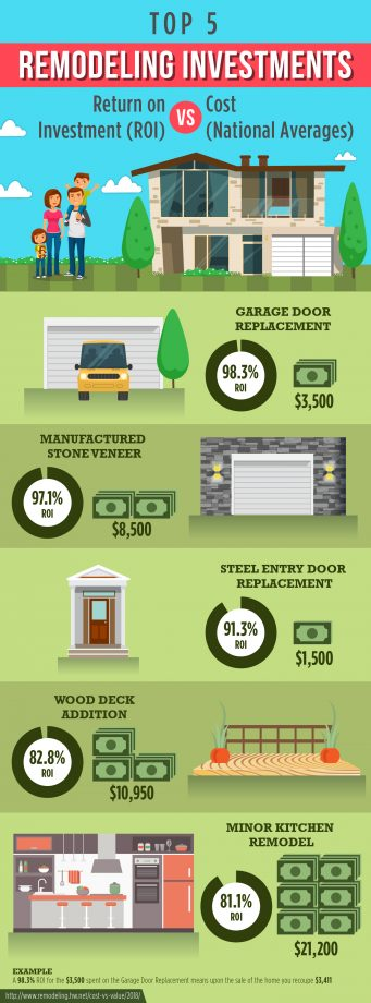 Top-5-reemodelling-investments-increase-home-value