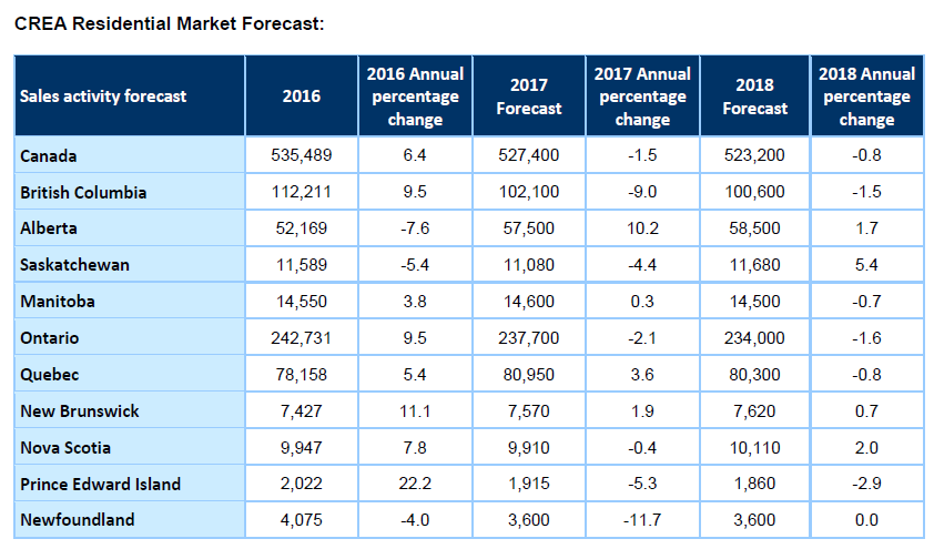 Creas Residential Market Forcast By Province