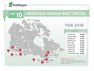 Feb 2018 Rental Rates Via Padmapper