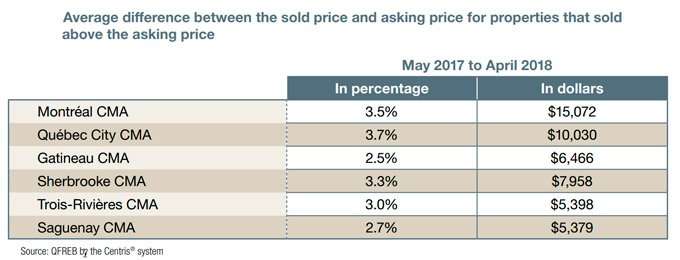 Sales prices over asking by province