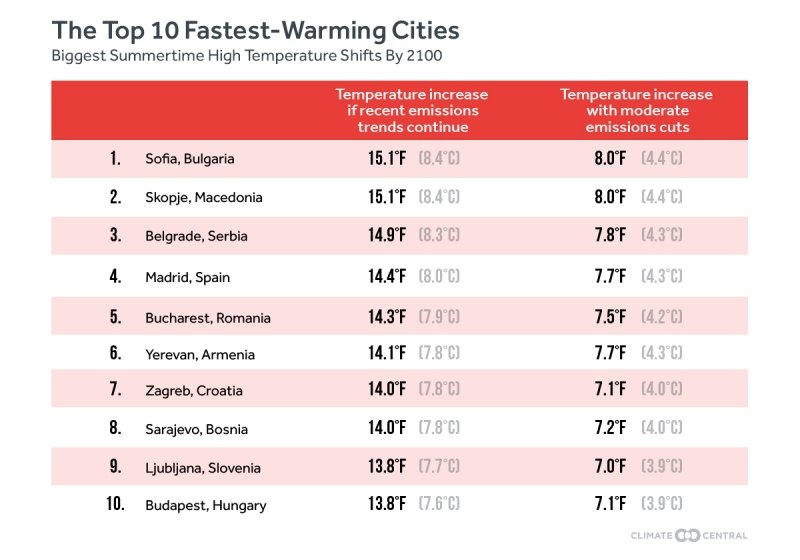 Top 10 Fastest Warming Cities