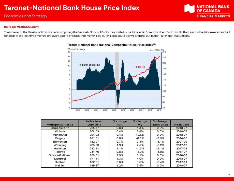 Housing Price Index Teranet_Page_2