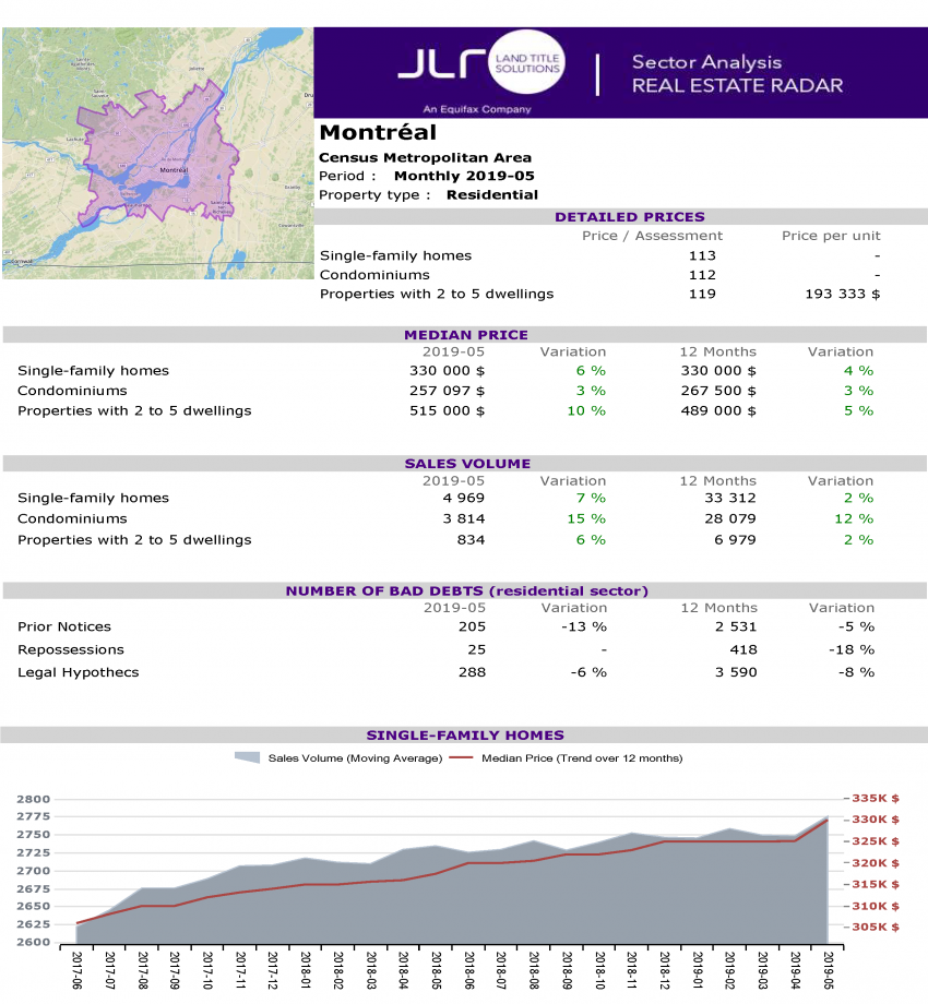 Montreal Monthly Market Report May 2019