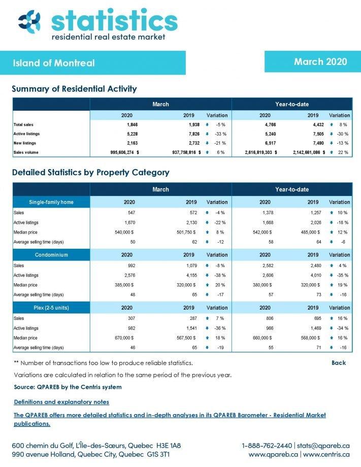 March 2020 market stats Mtl