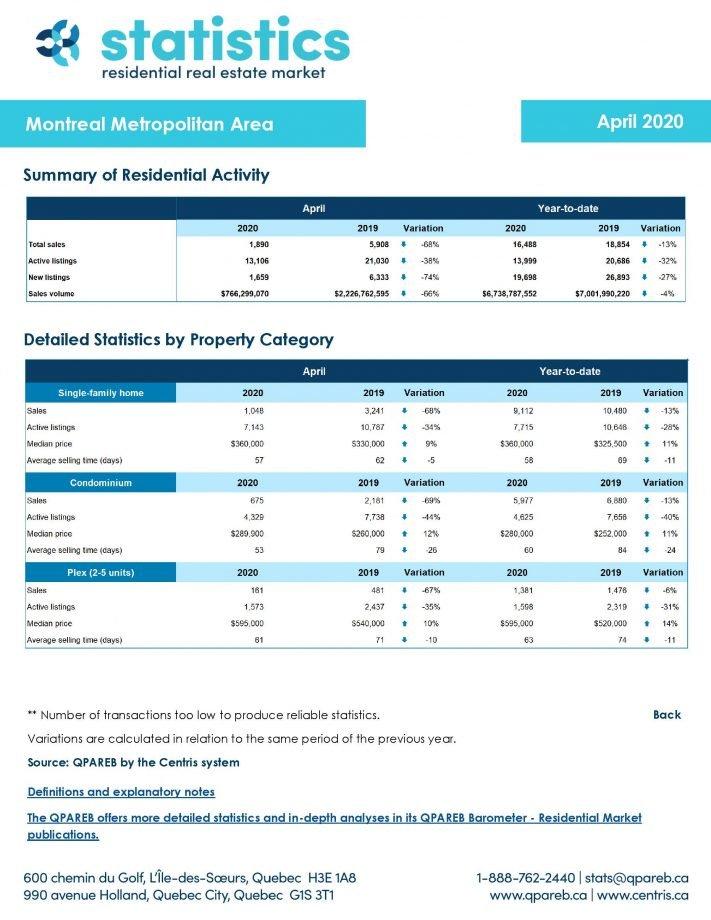 Montreal Real Estate Sales April 2020