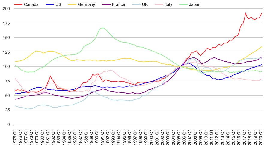 Better dwelling Chart