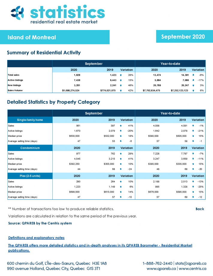 Montreal Island Real Estate Report September 2020-5 (1)