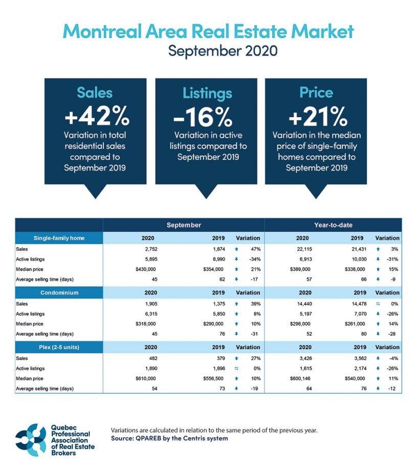September 2020 real estate market Montreal