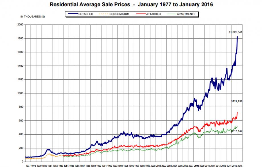 Global News home price chart