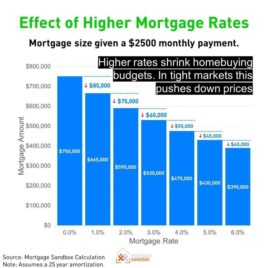 Effect of Higher Morgage Rates via David Stroud