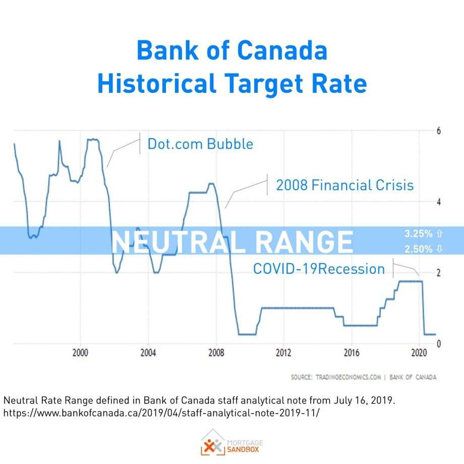 Bank of Canada Historical Target Rate